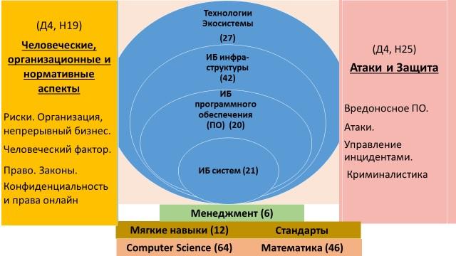 Название: Модель навыков кибербезопасности.jpg Просмотров: 25  Размер: 73.0 Кб