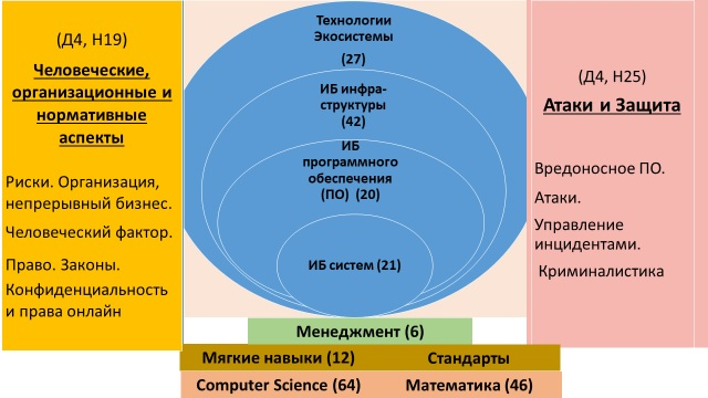 Название: Модель навыков кибербезопасности.jpg Просмотров: 61  Размер: 73.0 Кб