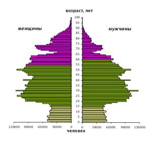 Название: Половозрастная структура населения-2.jpg Просмотров: 705  Размер: 13.9 Кб